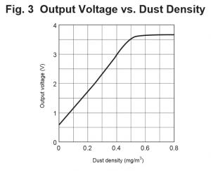 电压——灰尘密度图示